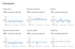 COVID-19: Relatório do Google mostra que rodízio de CPF reduziu circulação de pessoas em estabelecimentos e no transporte em Teresópolis