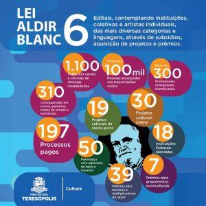 Secretaria de Cultura comemora a prorrogação de prazos da Lei Aldir Blanc